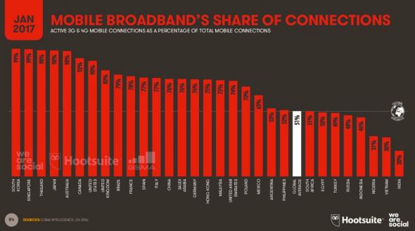Le débit des connexions mobile par pays