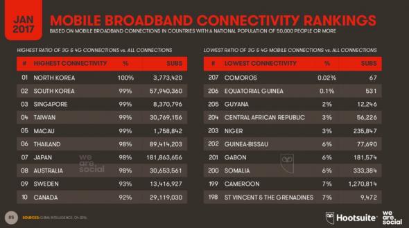 Classement des pays en débit de connexions mobile