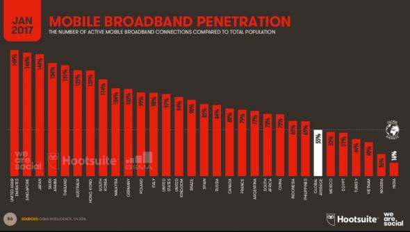 Evolution des débits de connexions mobile