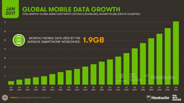 Croissance de la data mobile