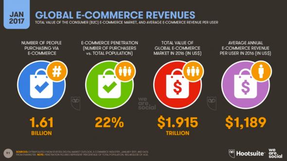 les revenus globaux de l'e-commerce