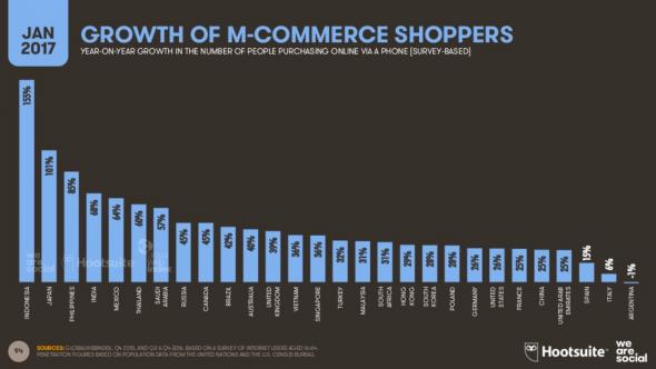 Croissance des shoppers m-commerce