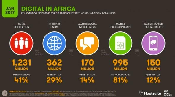 Évolution des usages en Afrique