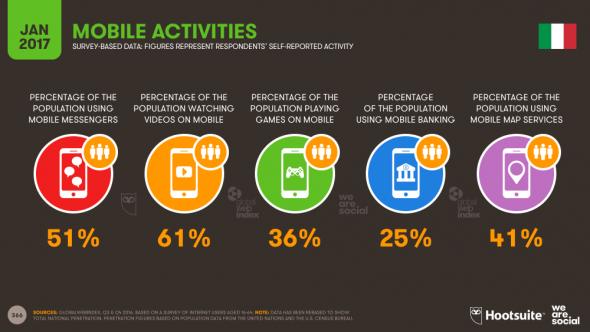 L'activité mobile italienne