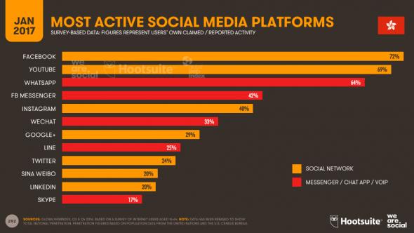 Les plateformes social media les plus fortes à Hong Kong