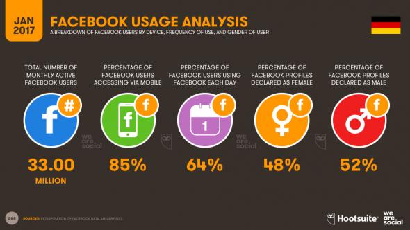 Analyse des usages de Facebook en Allemagne