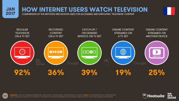 Comment les utilisateurs d'internet regardent le TV en France