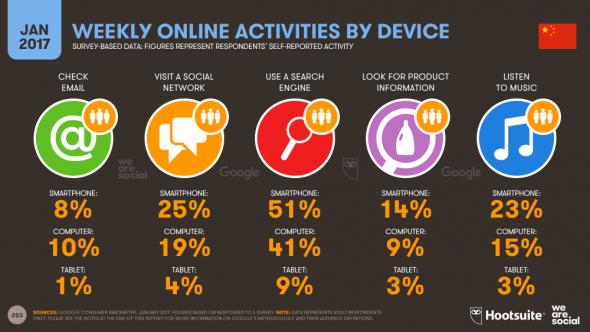 L'activité online hebdomadaire par devices en Chine