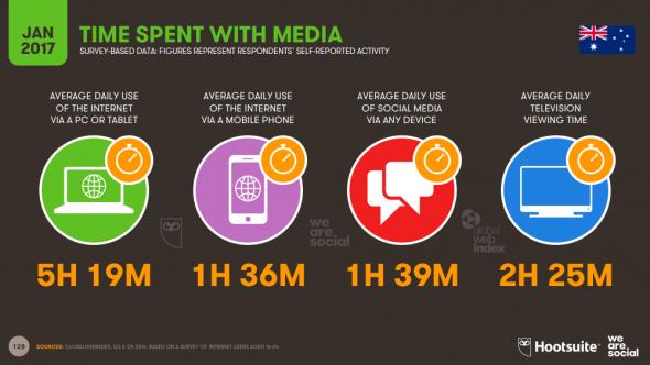 Le temps passé sur les médias en Australie