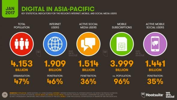 Évolution des usages en Asie-Pacifique