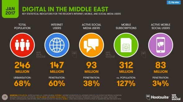 Évolution des usages au Moyen-Orient