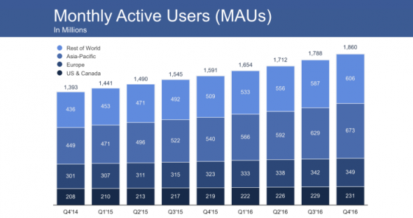 Q4 2016 : Facebook dépasse les estimations