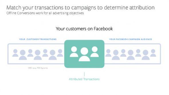 Facebook améliore ses outils de mesure offline pour les Leads Ads