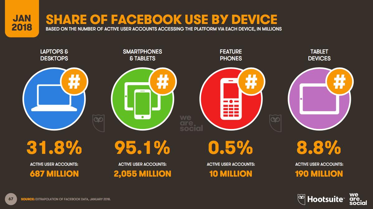 Les devices utilisés pour se connecter à Facebook