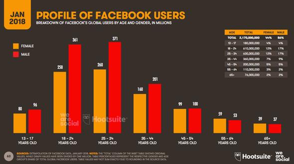 sites de réseautage social indien datant démarrage d'une entreprise de service de rencontres