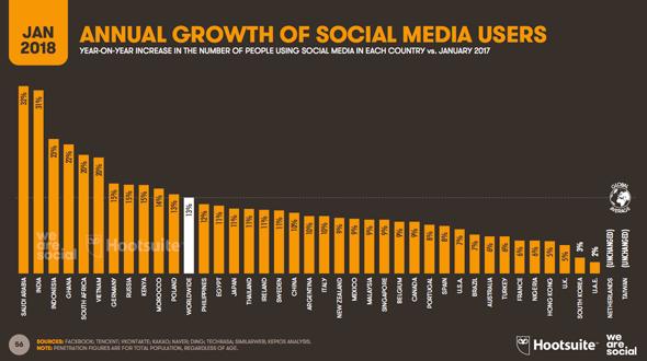 La croissance du social media dans le monde en 2018