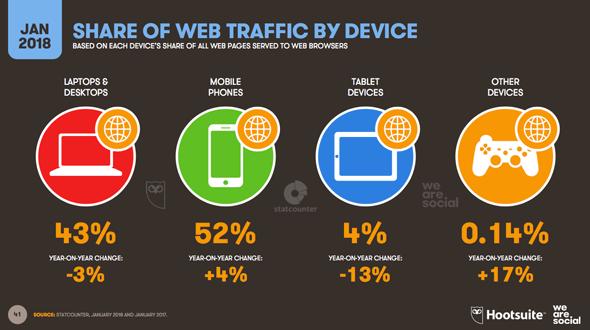 Les parts du trafic web par plateforme
