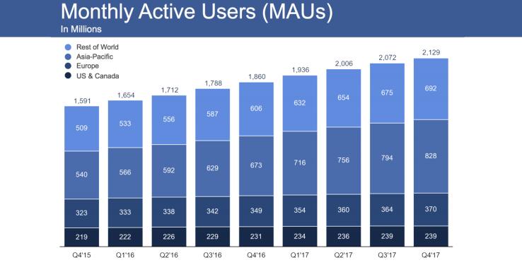 Un bilan 2017 en demi-teinte pour Facebook