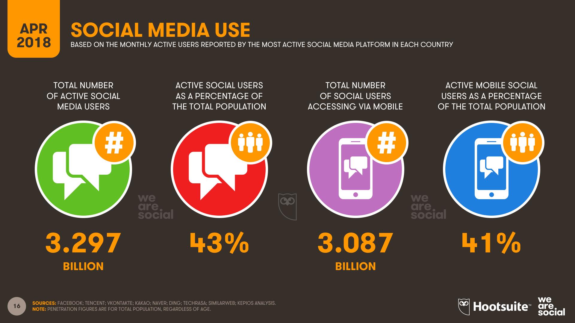 Social Media Overview - Q1 2018