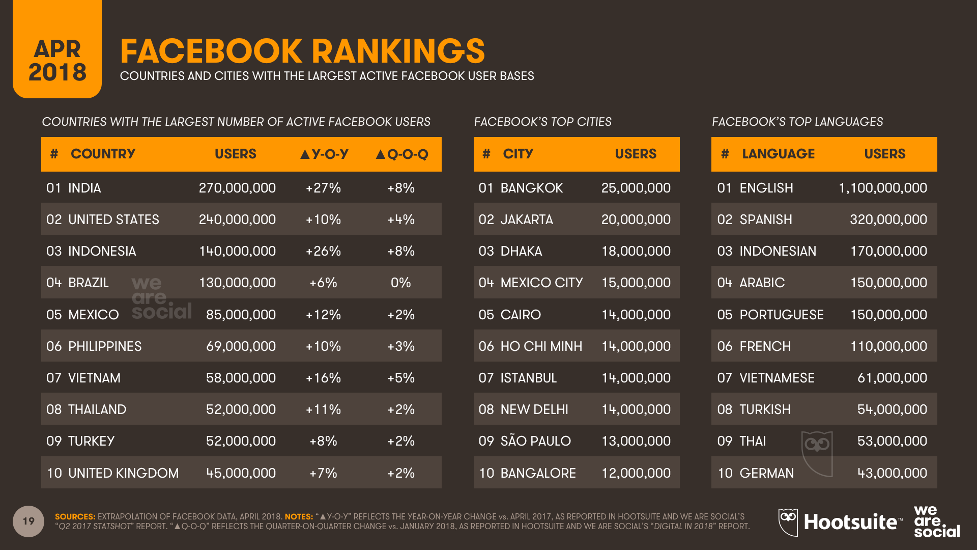 Facebook Country Rankings - Q1 2018