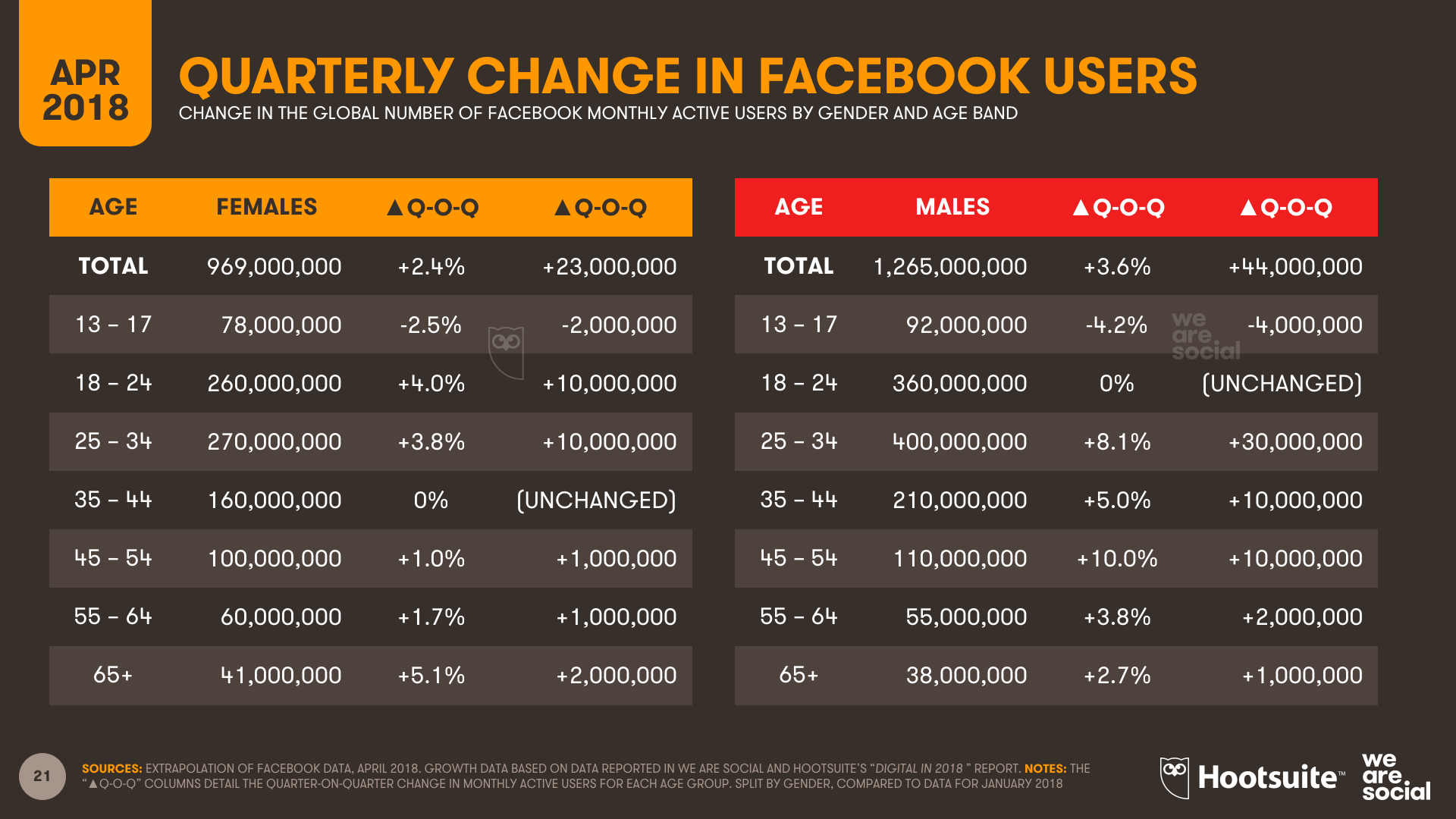 Facebook Quarterly User Change by Age - Q1 2018