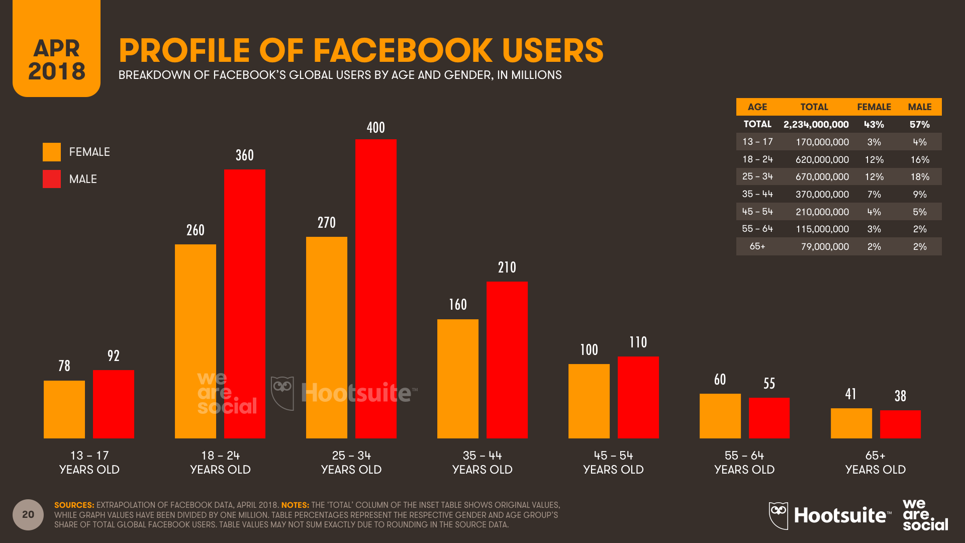 Facebook Users by Age - Q1 2018