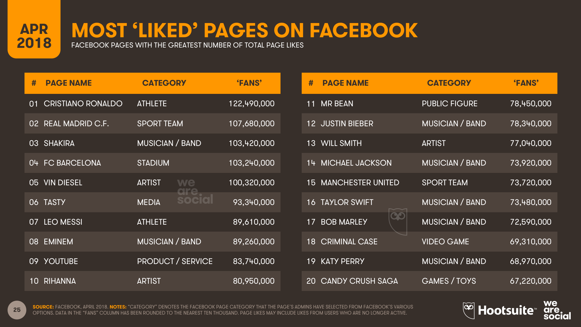 Top Facebook Pages - Q1 2018