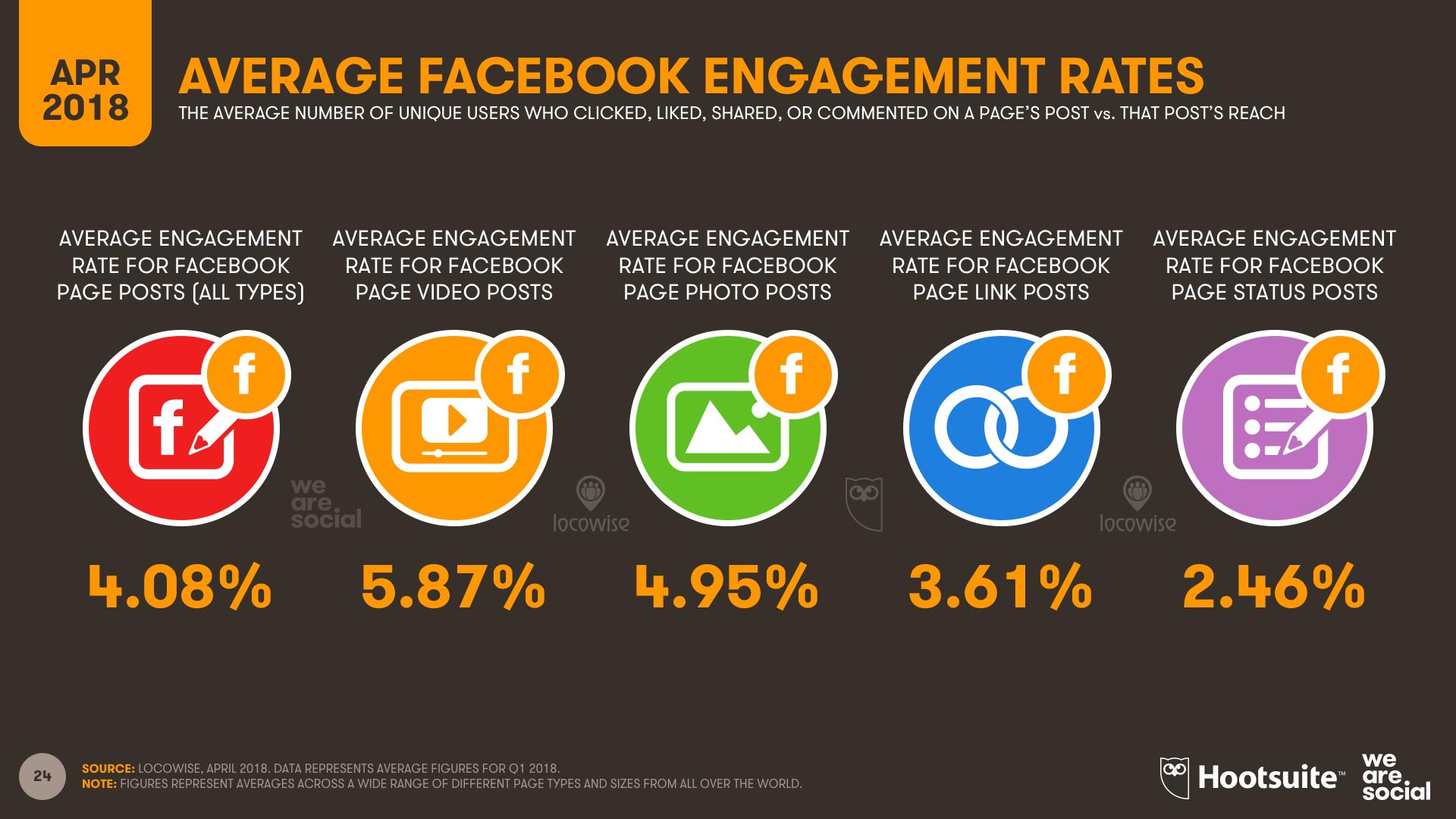 Facebook Engagement Rates - Q1 2018