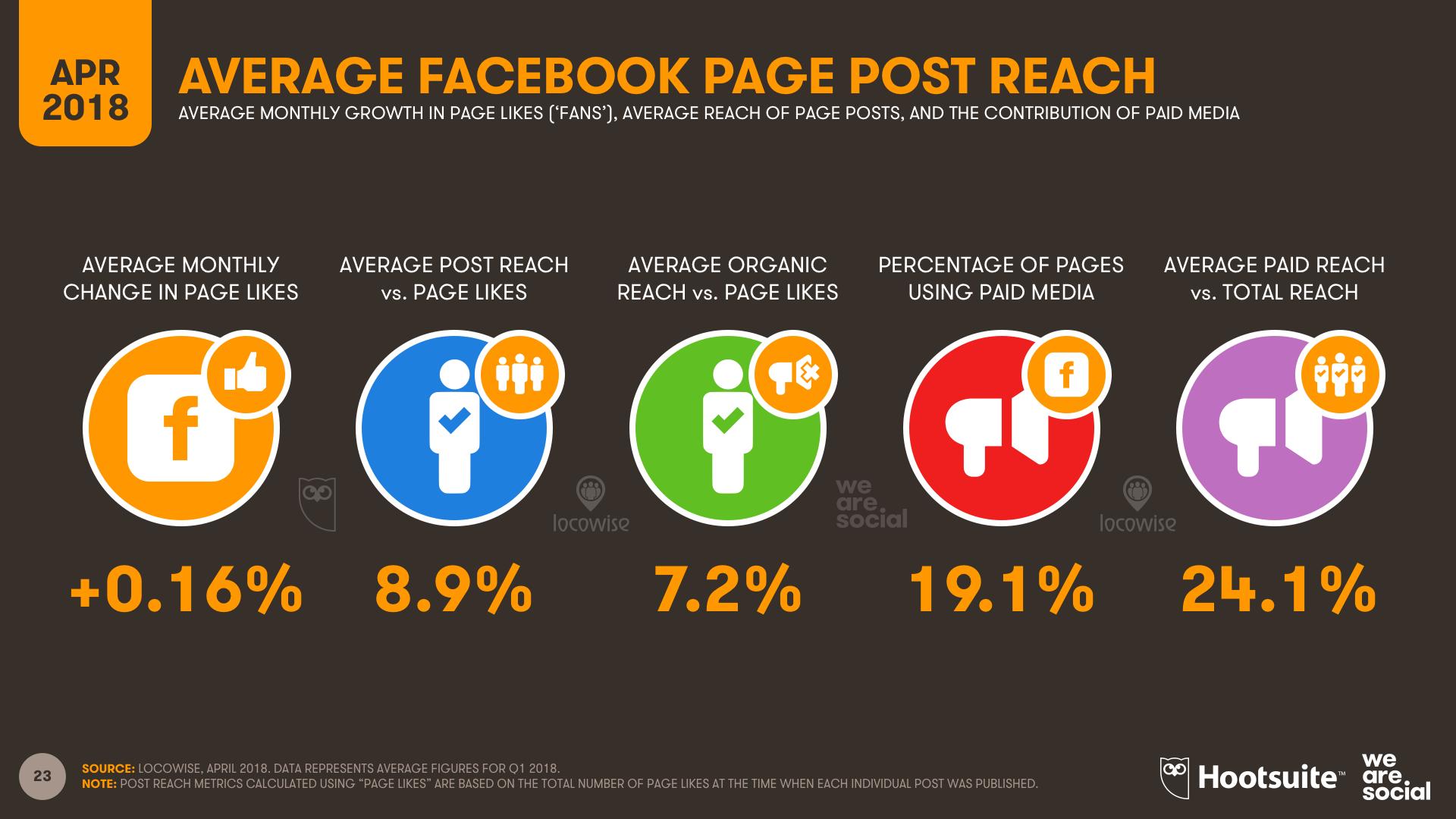 Facebook Reach - Q1 2018