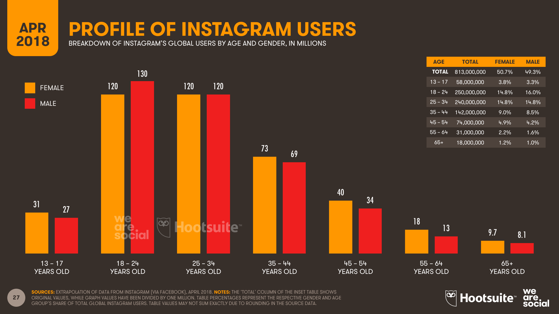 Instagram Age Profile - Q1 2018