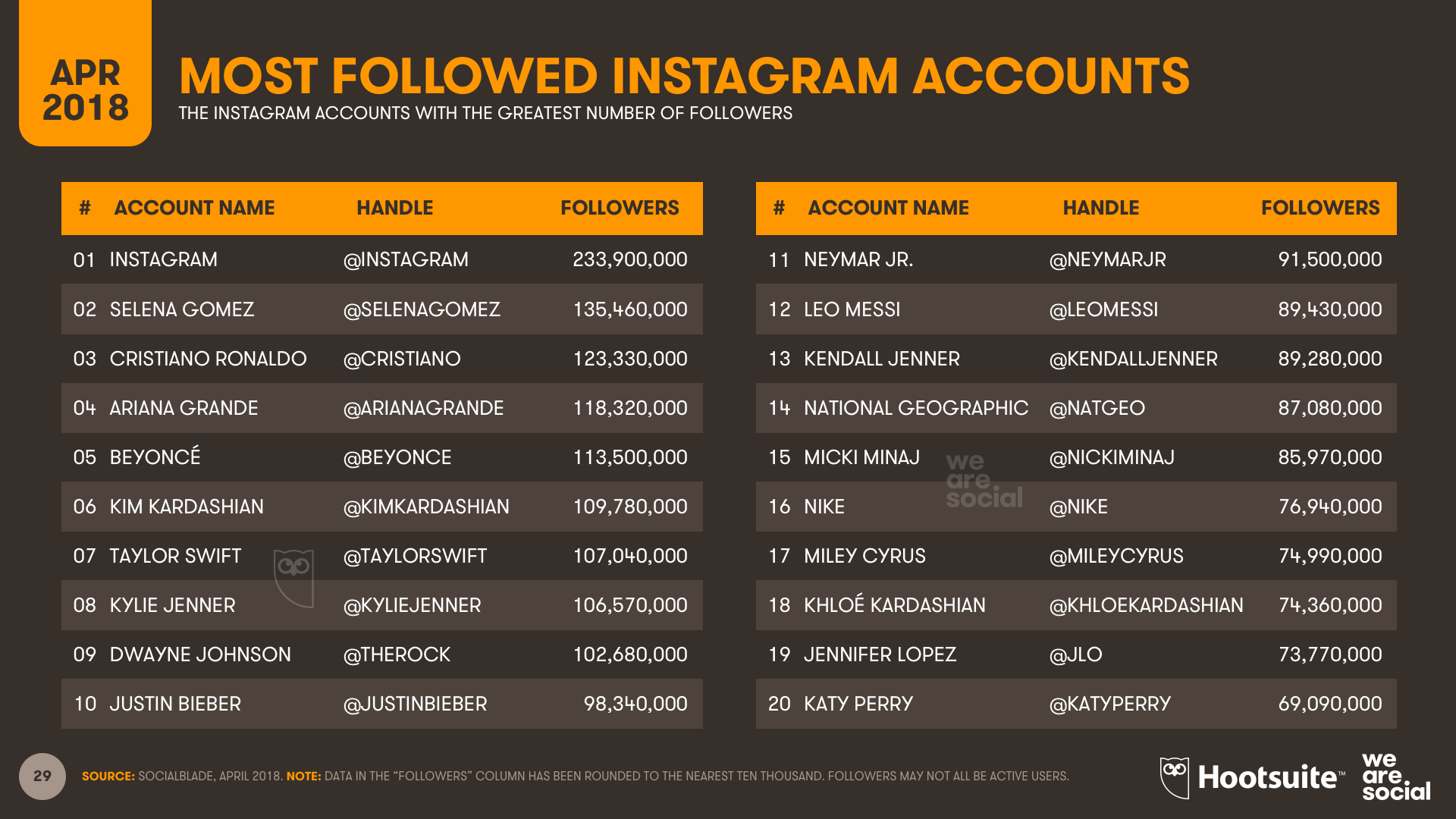 Instagram Most Followed - Q1 2018