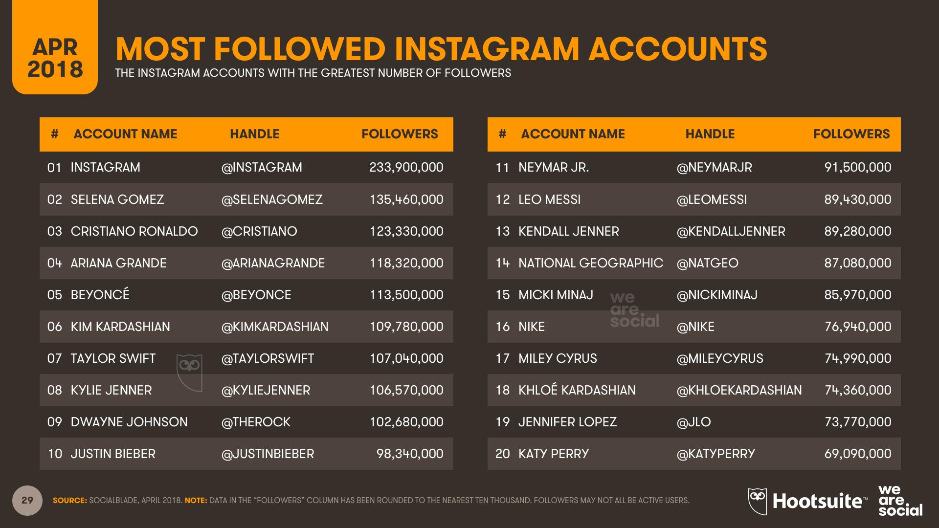 Instagram Most Followed - Q1 2018