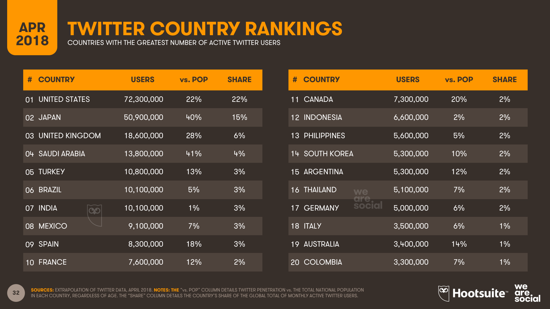 Twitter Country Rankings - Q1 2018