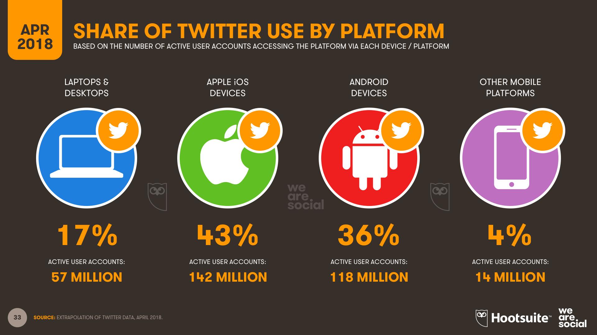 Twitter Platform Share - Q1 2018