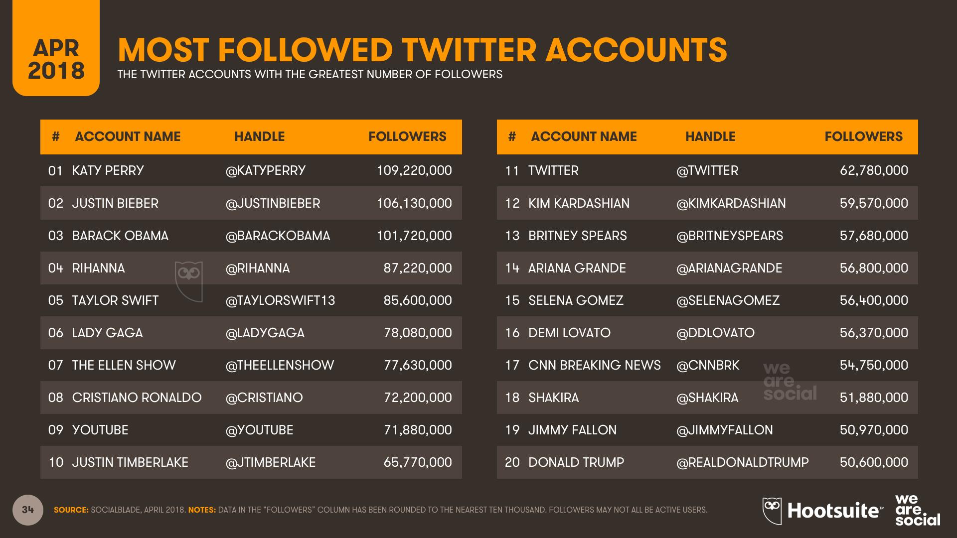 Twitter Most Followed - Q1 2018
