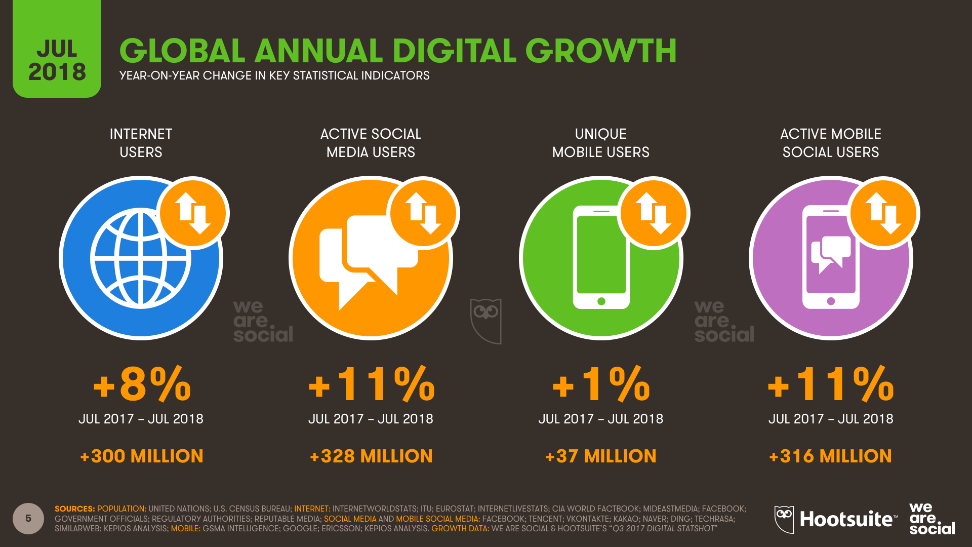 Q3 2018 - Digital Annual Growth