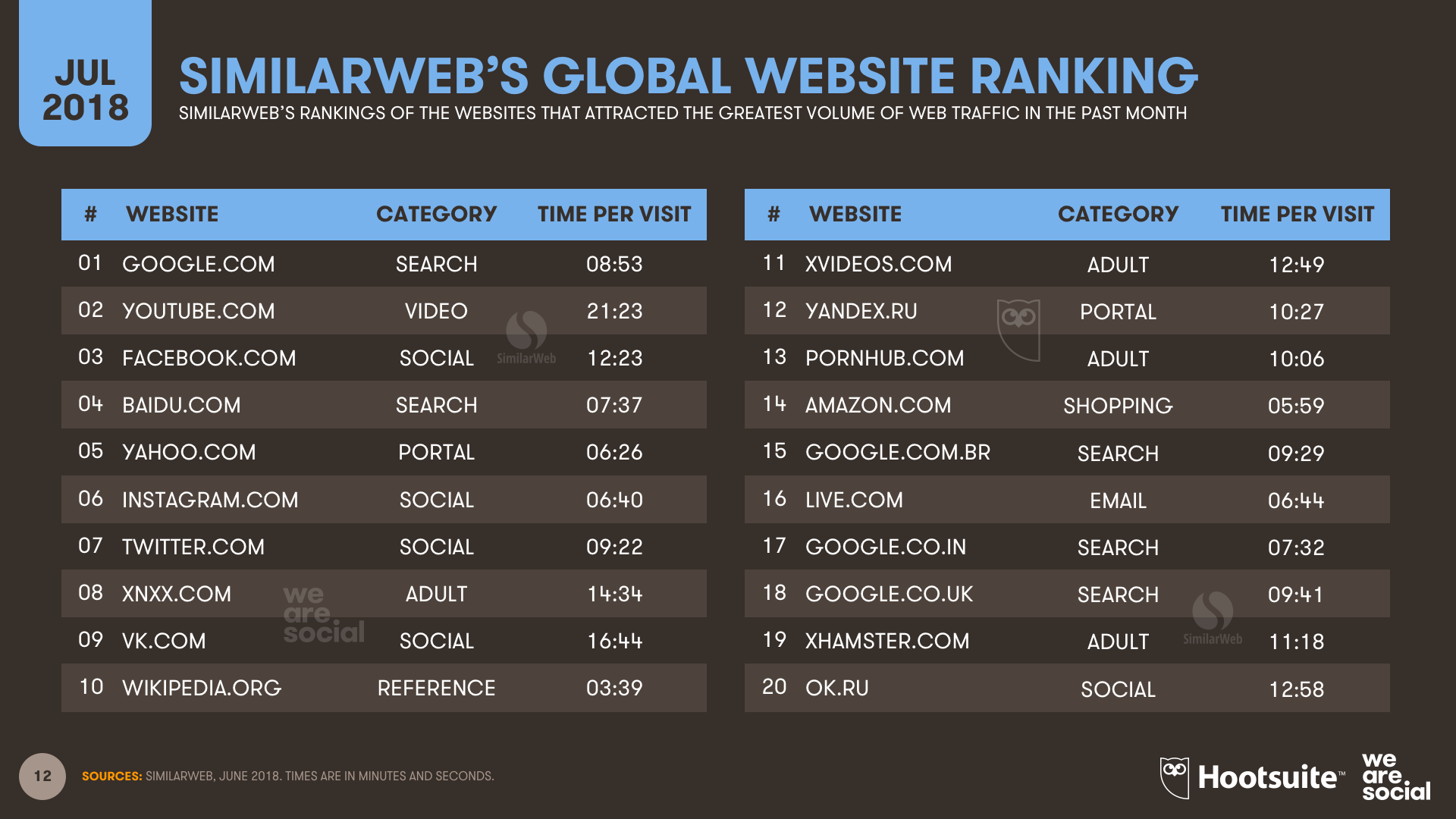 Q3 2018 - SimilaWeb Website Ranking