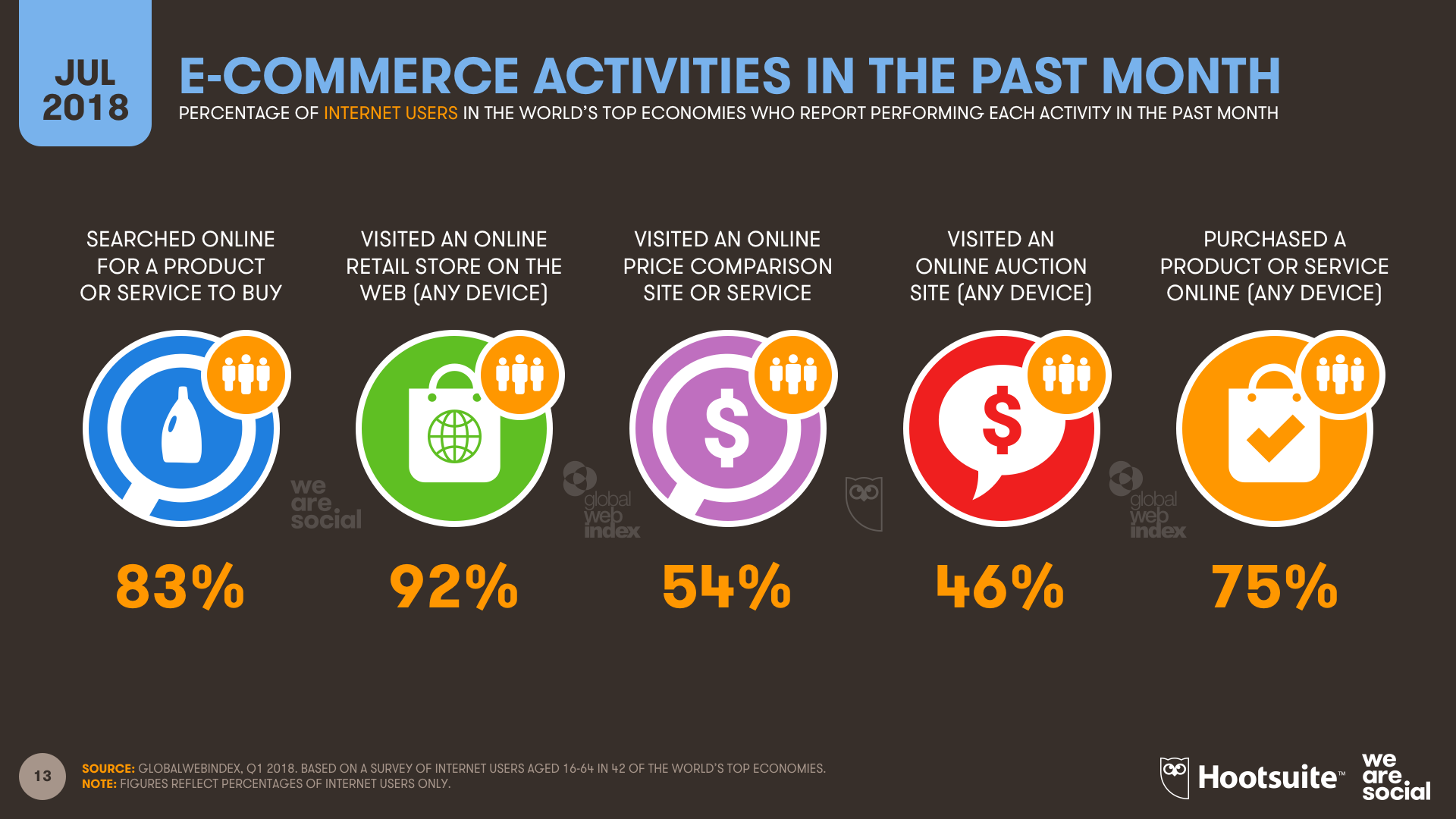 Q3 2018 - E-Commerce Activities