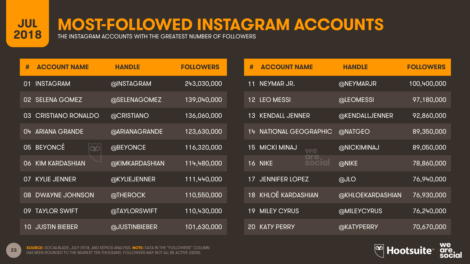 Q3 2018 - Most-Followed Instagram