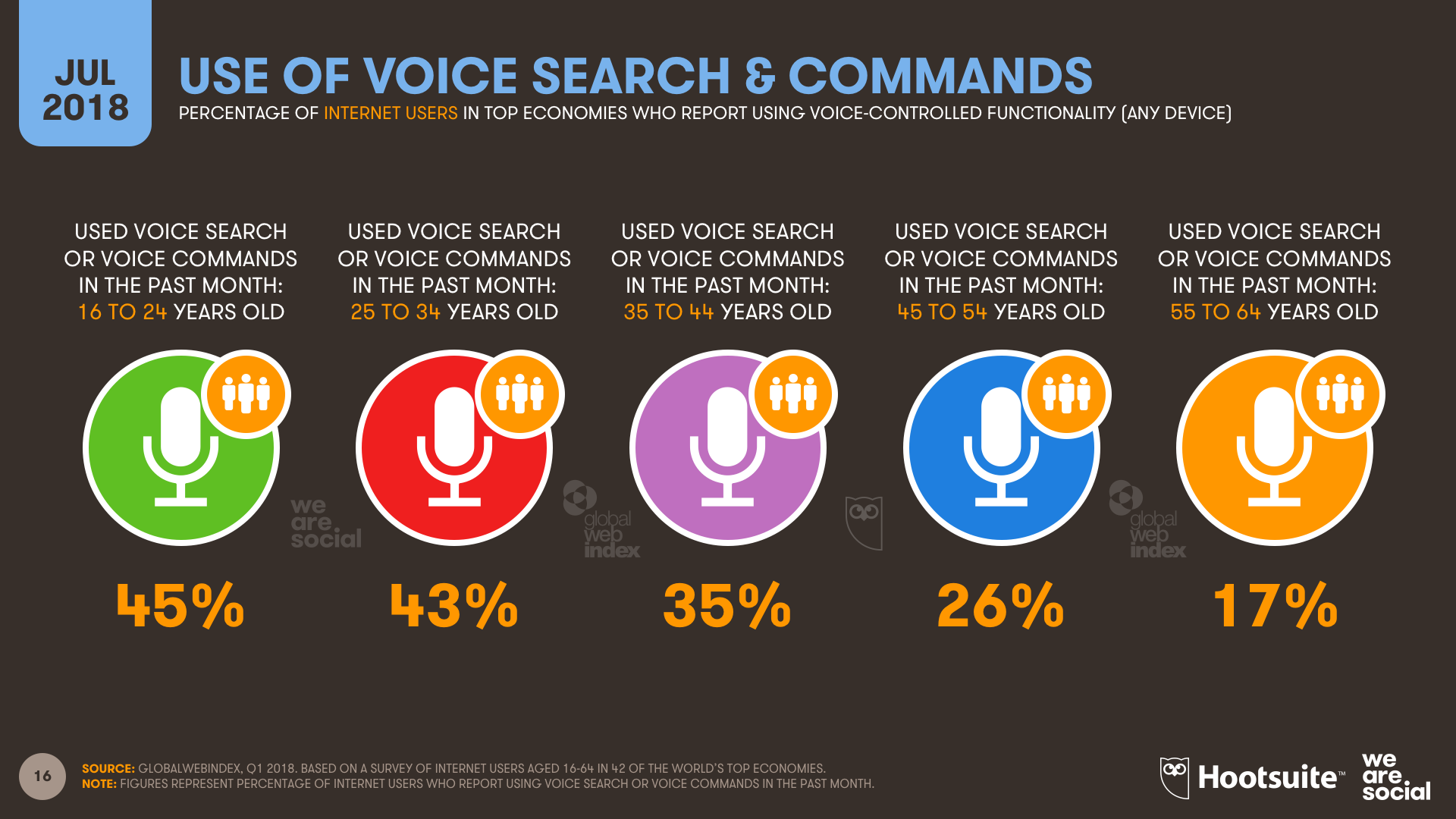 Q3 2018 - Voice by Age