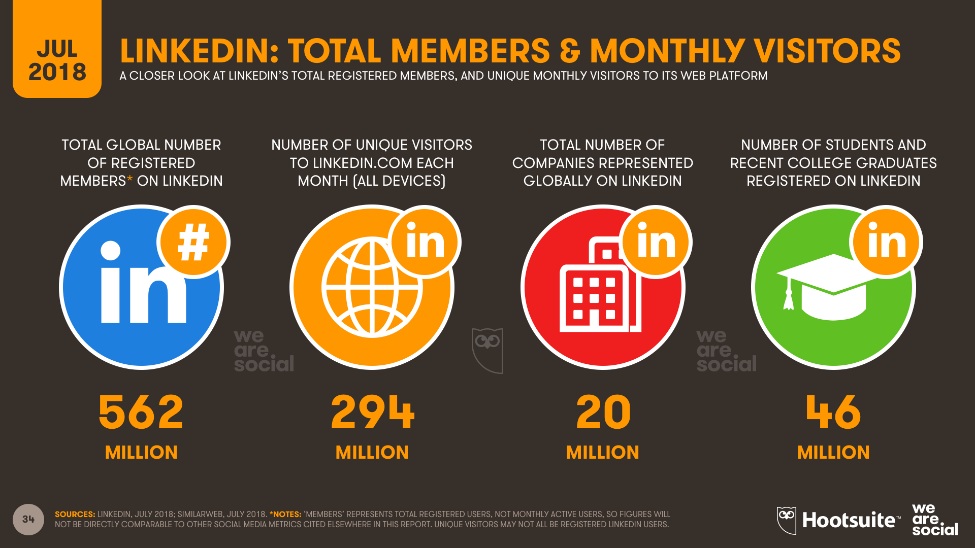 Q3 2018 - LinkedIn Overview