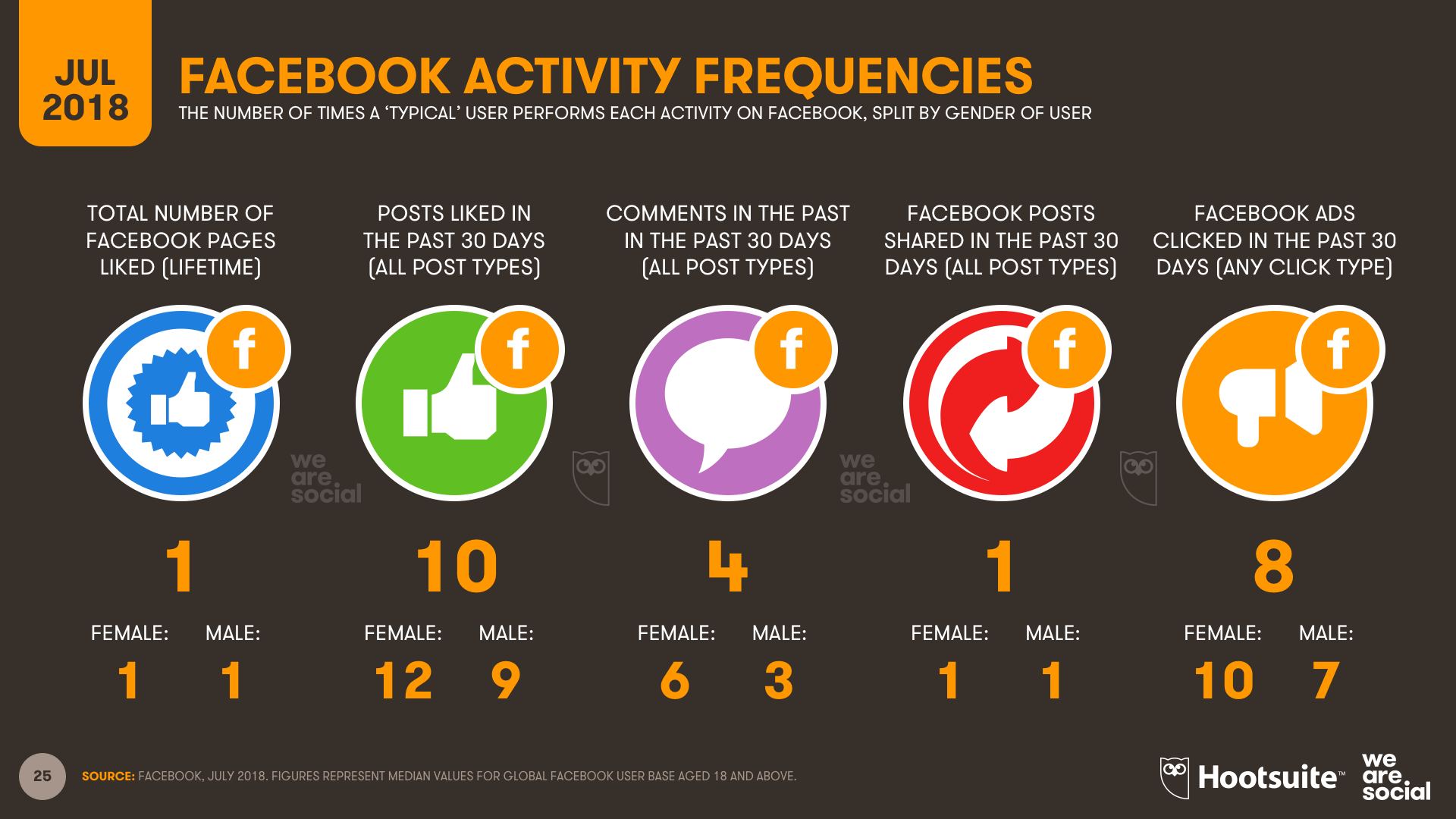 Q3 2018 - Facebook Activities (inc Ad Clicks)
