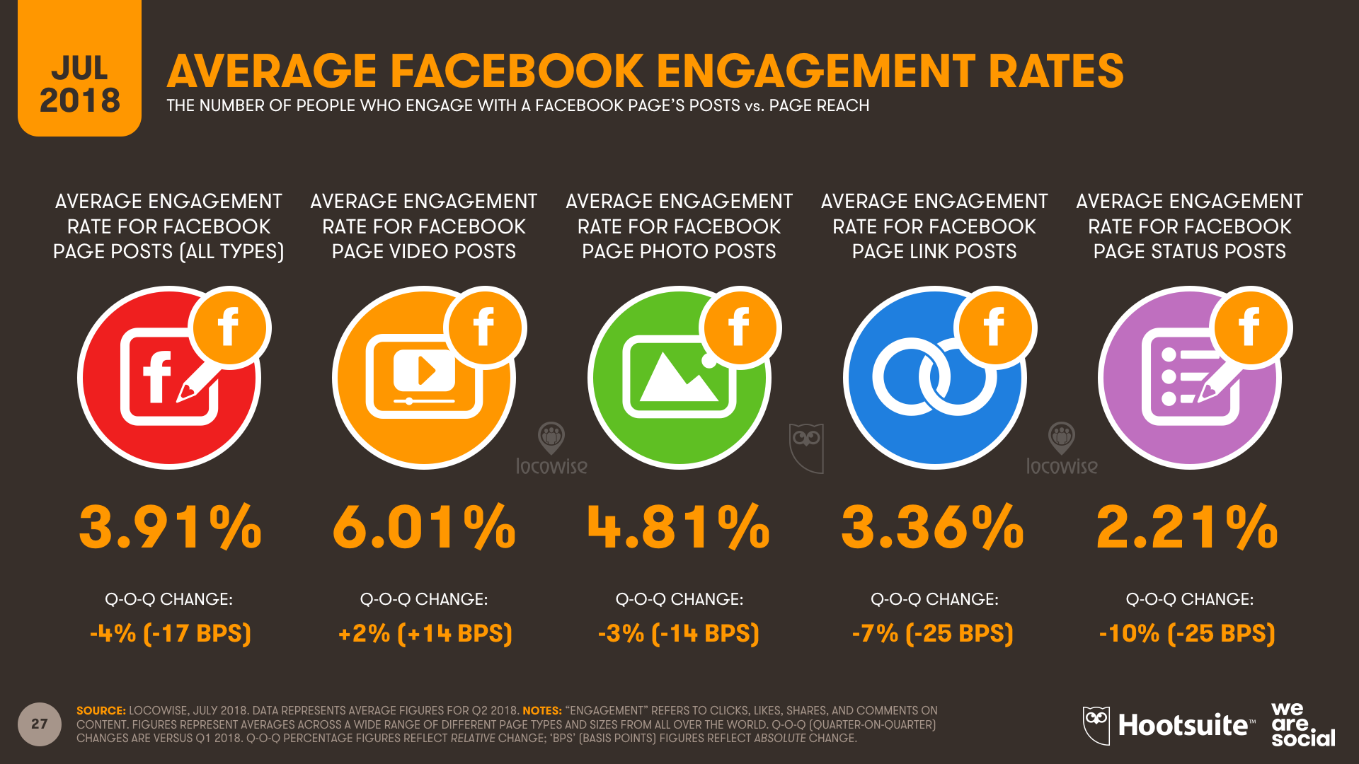 Q3 2018 - Locowise Facebook Engagement