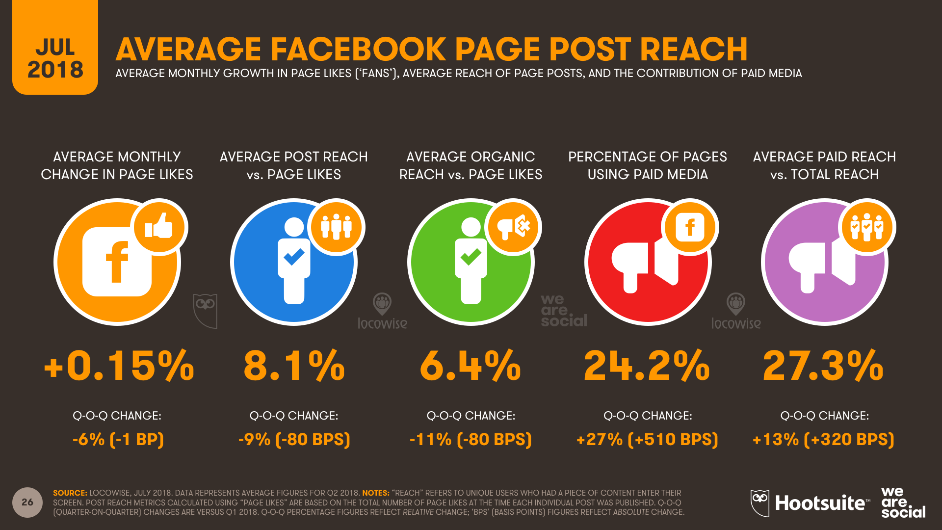 Q3 2018 - Locowise Facebook Reach