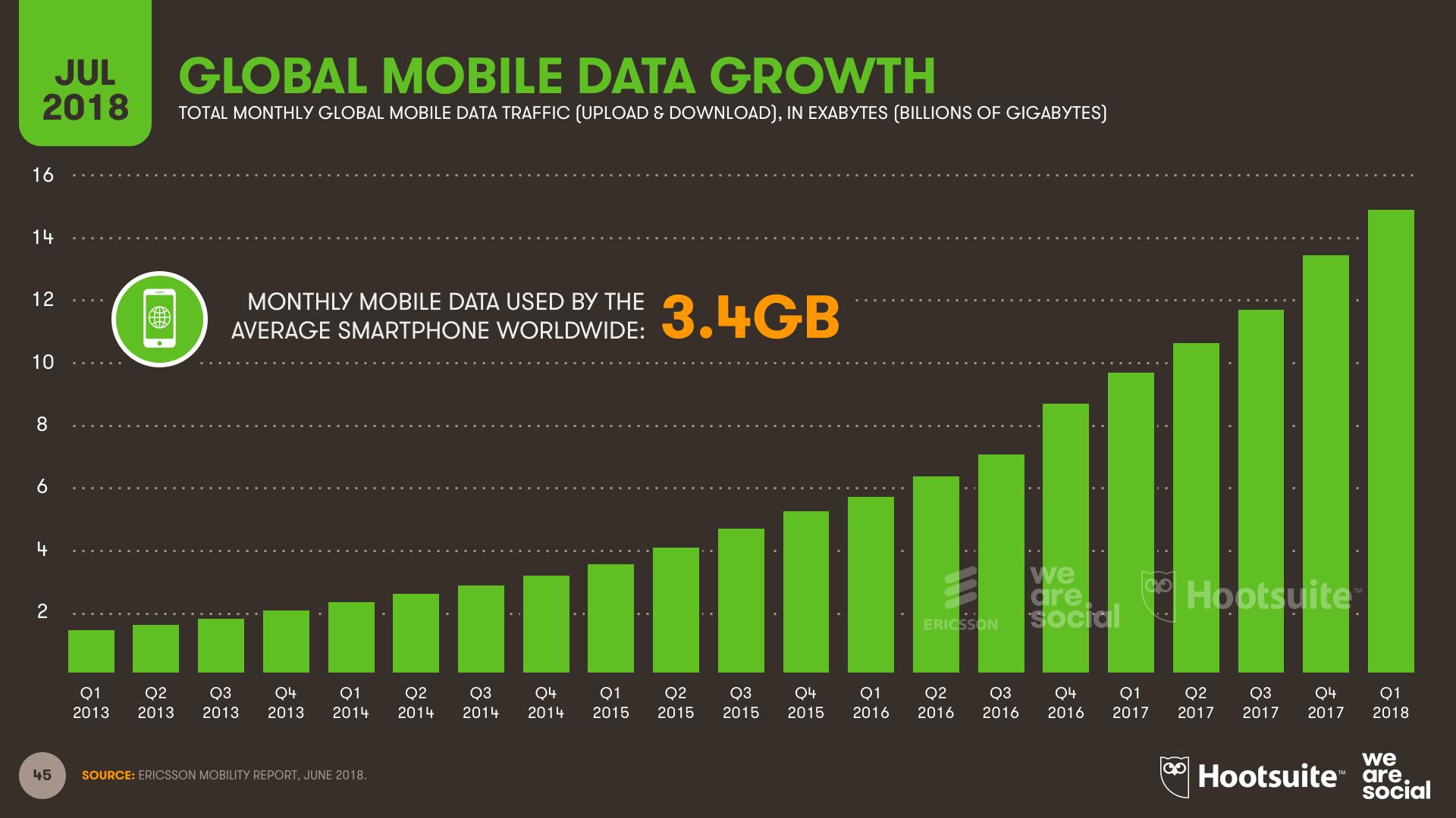 Q3 2018 -  Mobile Bandwidth