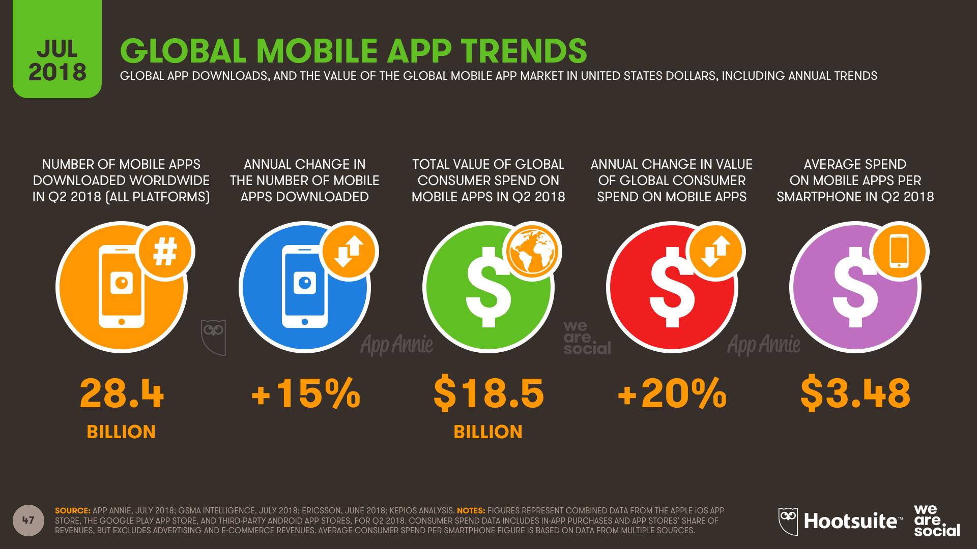 Q3 2018 - App Trends