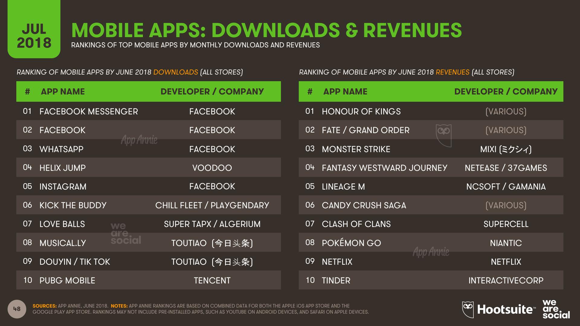 Q3 2018 - App Rankings