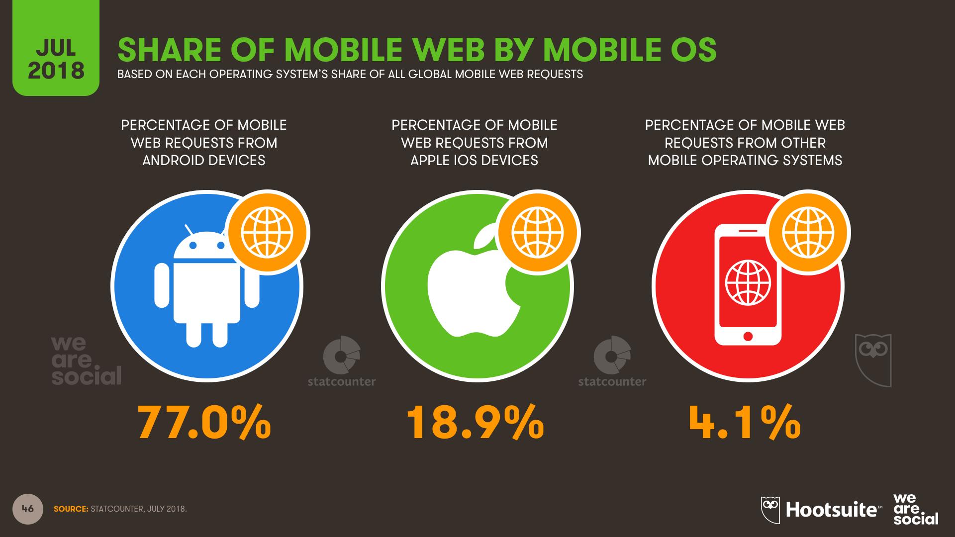 Q3 2018 - Mobile OS Share