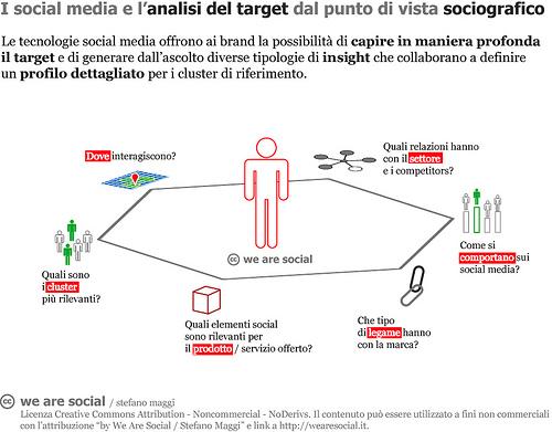 I social media e l'analisi del target dal punto di vista sociografico