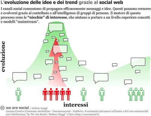 L'evoluzione delle idee e dei trend grazie al social web